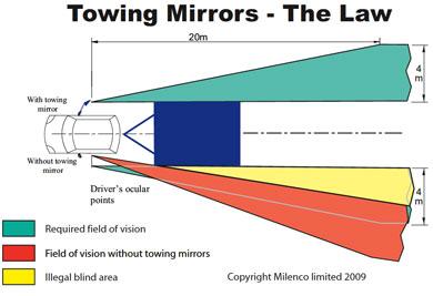 Caravan Towing Mirrors - UK law
